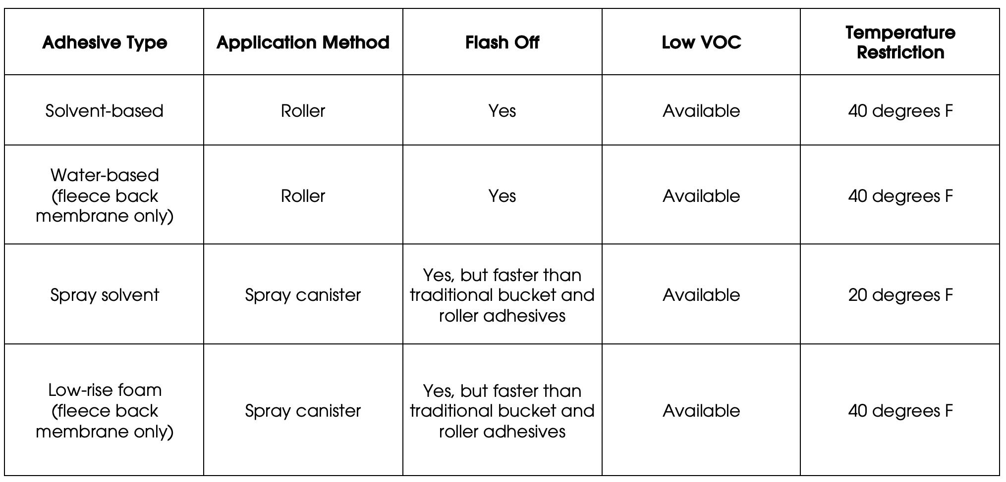 Comparison of Adhesive Type