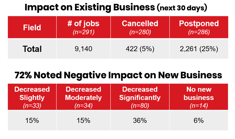 GAF Study - COVID Impact on Existing Business