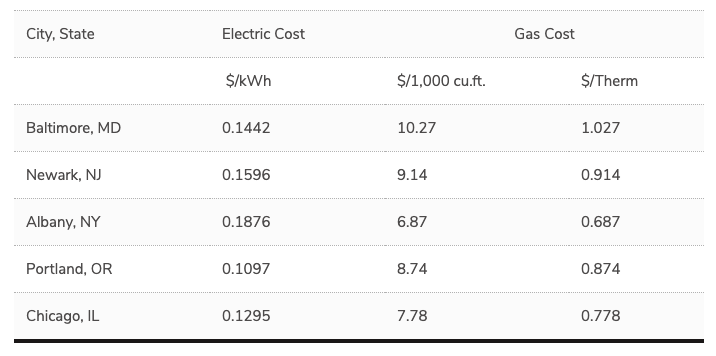 building location and energy costs