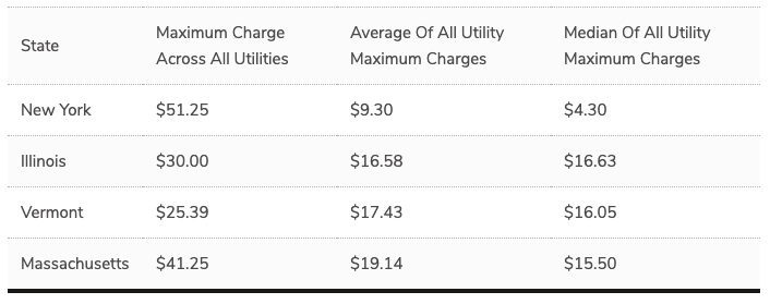 highest demand charges