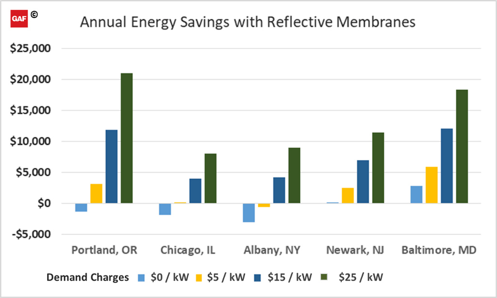 annual energy savings with reflective membranes