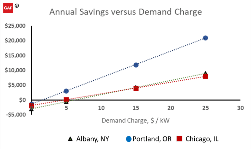 annual savings versus demand charge
