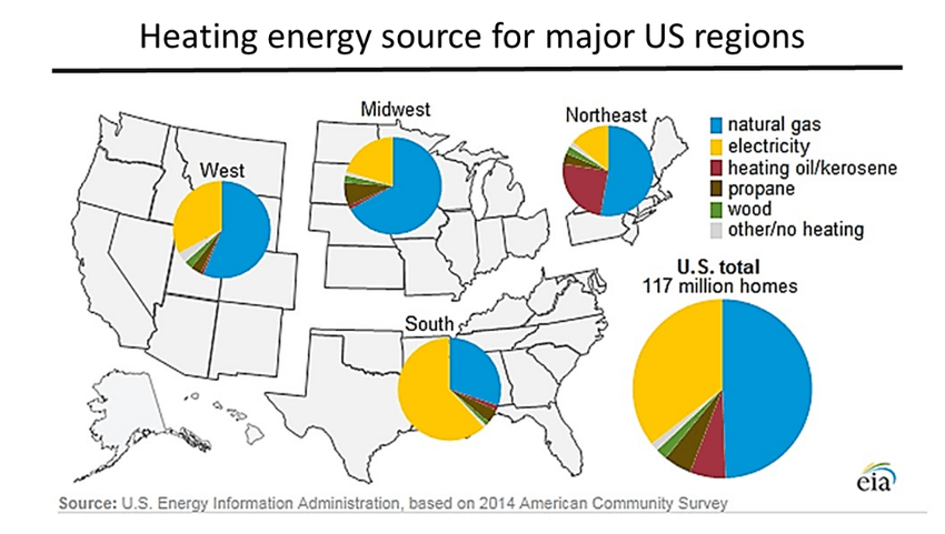 heating energy source for major US regions