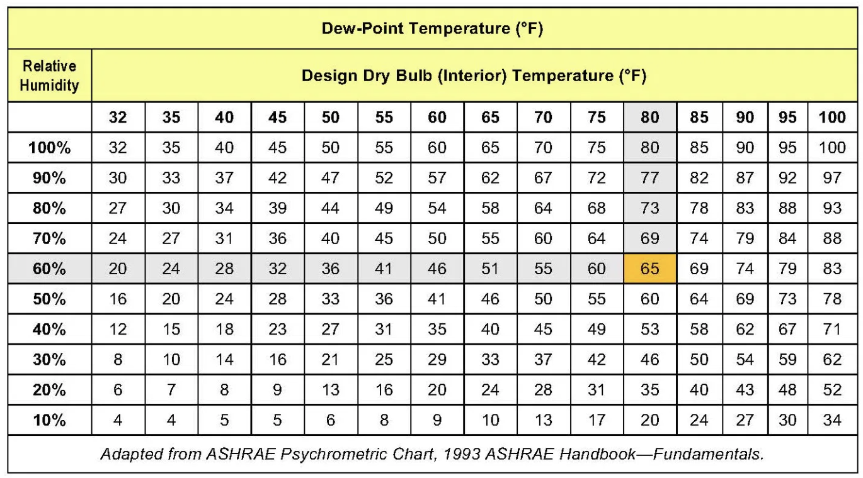 simplified version of ASHRAE psychrometric chart