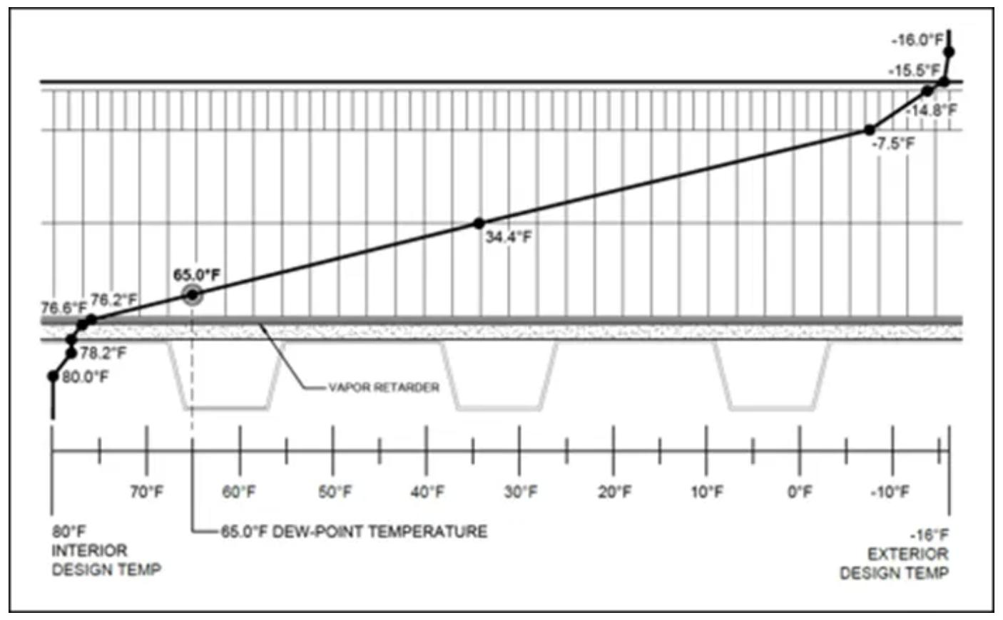 dew-point temperature value