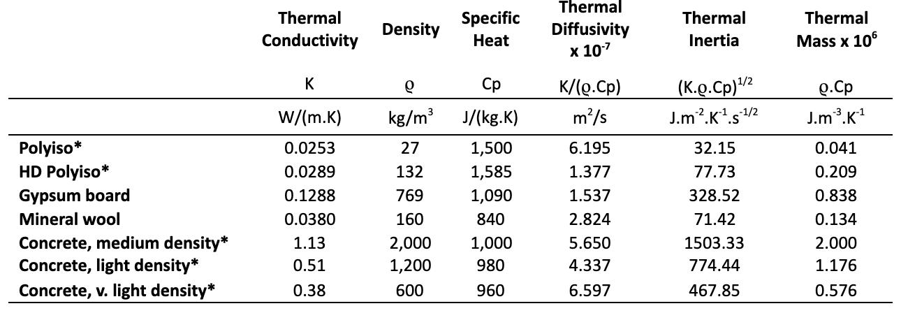 thermal inertia chart