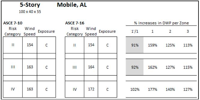 5 story mobile, al