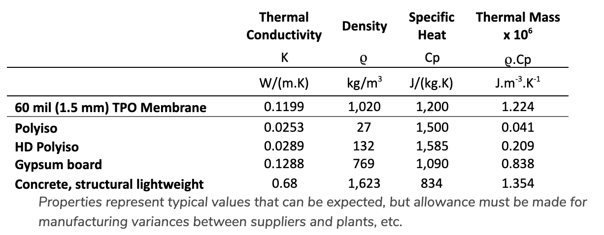 thermal conductity